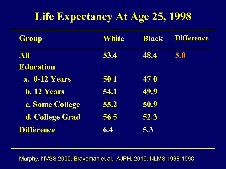 Life Expectancy At Age 25, 1998 Group White Black Difference All Education a. 0