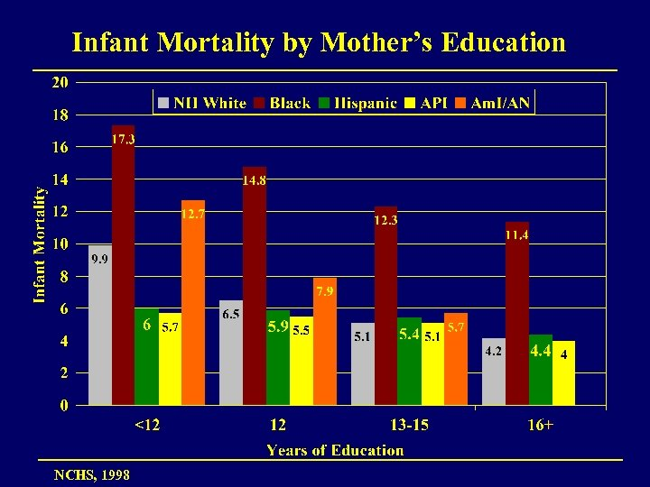 Infant Mortality by Mother's Education NCHS, 1998