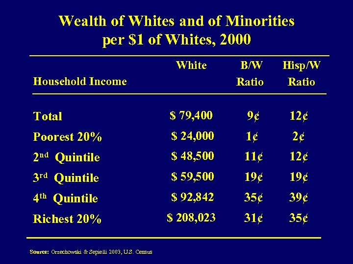 Wealth of Whites and of Minorities per $1 of Whites, 2000 White Household Income