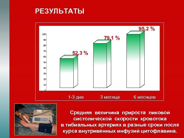 РЕЗУЛЬТАТЫ 95, 2 % 100 79, 1 % 90 80 70 60 52, 3