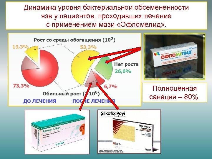 Динамика уровня бактериальной обсемененности язв у пациентов, проходивших лечение с применением мази «Офломелид» .