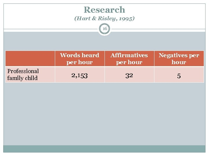 Research (Hart & Risley, 1995) 16 Words heard per hour Professional family child Affirmatives
