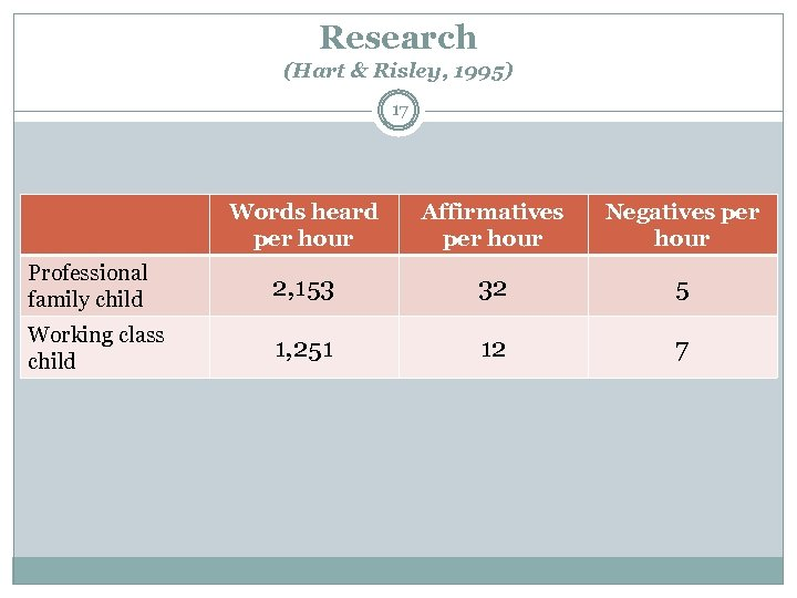 Research (Hart & Risley, 1995) 17 Words heard per hour Affirmatives per hour Negatives