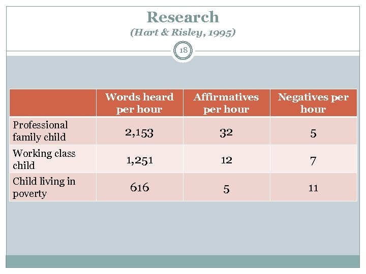 Research (Hart & Risley, 1995) 18 Words heard per hour Affirmatives per hour Negatives