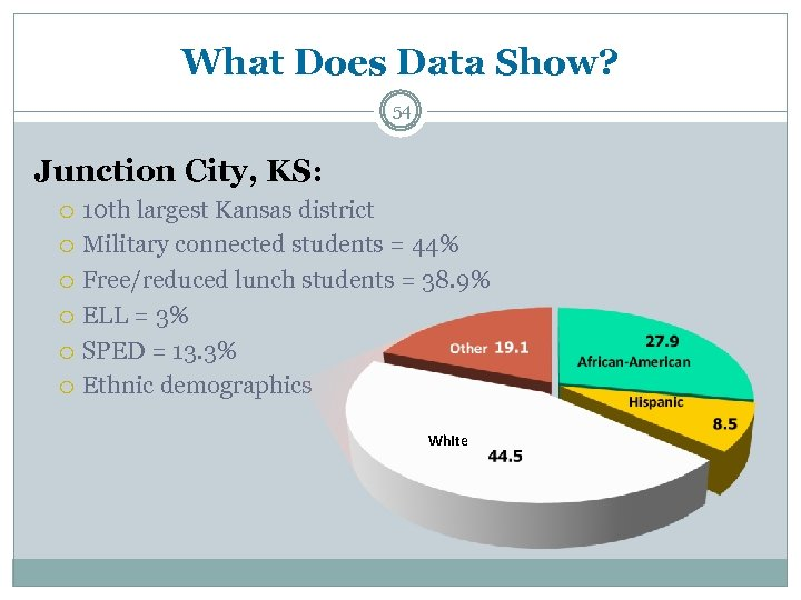 What Does Data Show? 54 Junction City, KS: 10 th largest Kansas district Military