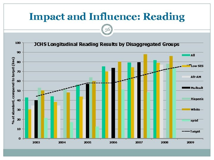 Impact and Influence: Reading 56 100 JCHS Longitudinal Reading Results by Disaggregated Groups %