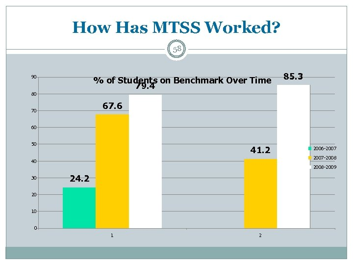 How Has MTSS Worked? 58 90 % of Students on Benchmark Over Time 79.