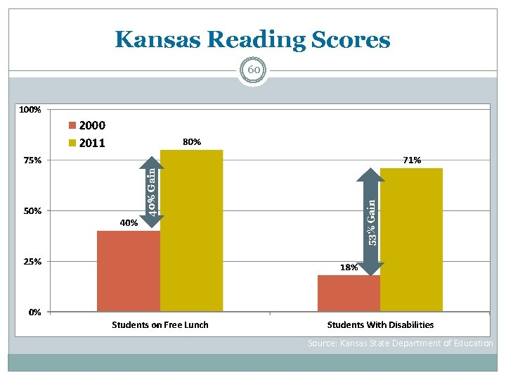 Kansas Reading Scores 40% Gain 60 Source: Kansas State Department of Education