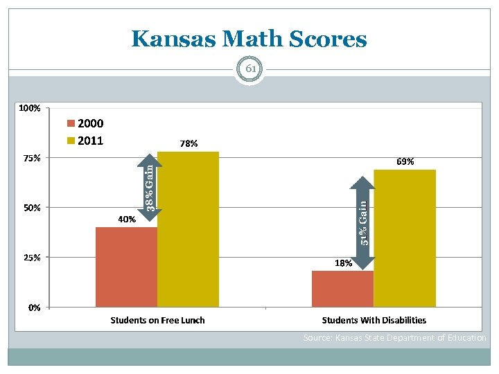Kansas Math Scores 38% Gain 61 Source: Kansas State Department of Education