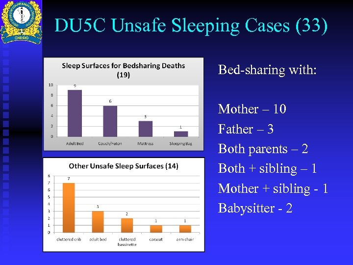 DU 5 C Unsafe Sleeping Cases (33) Bed-sharing with: Mother – 10 Father –