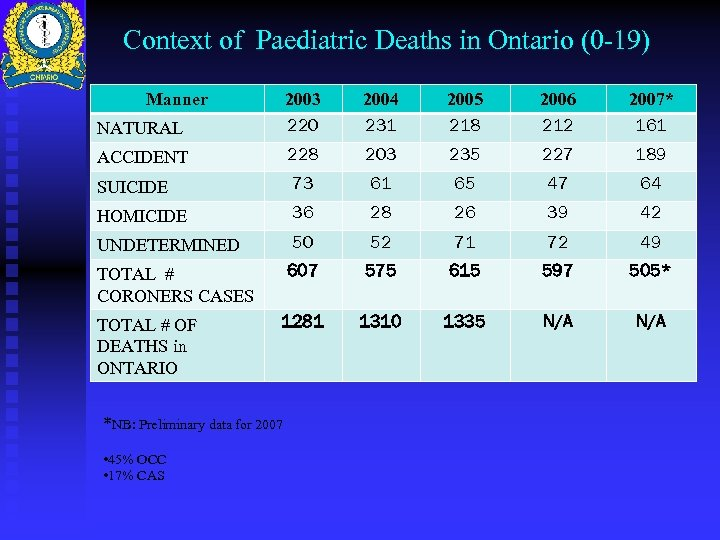 Context of Paediatric Deaths in Ontario (0 -19) Manner NATURAL 2003 220 2004 231