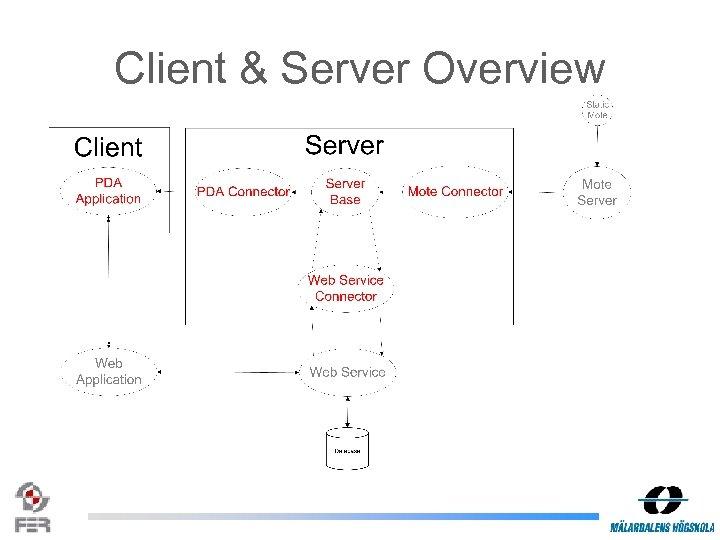 Client & Server Overview