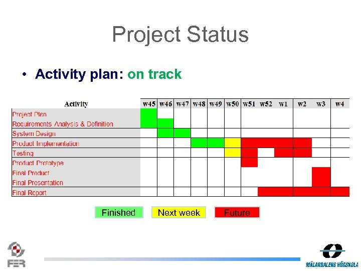 Project Status • Activity plan: on track Finished Next week Future
