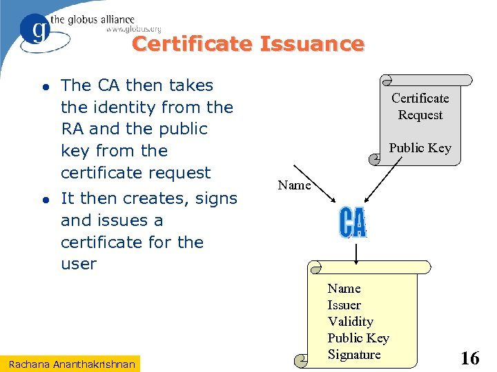 Certificate Issuance The CA then takes the identity from the RA and the public