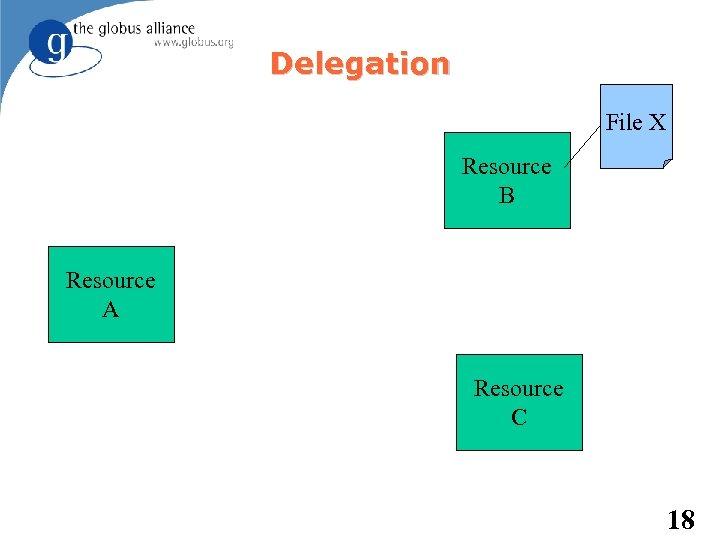 Delegation File X Resource B Resource A Resource C 18