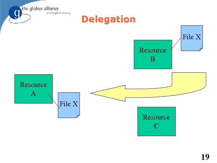 Delegation File X Resource B Resource A File X Resource C 19