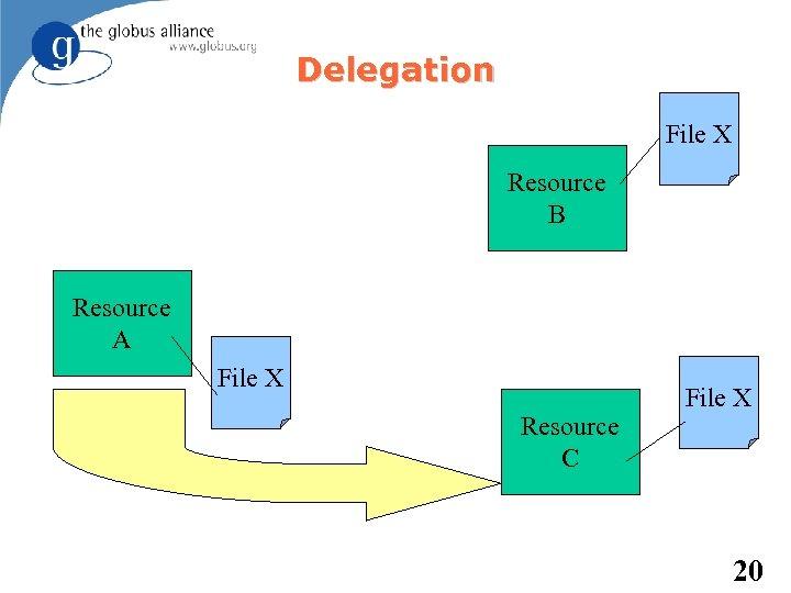 Delegation File X Resource B Resource A File X Resource C File X 20
