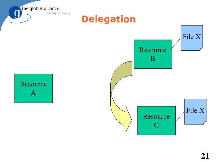 Delegation File X Resource B Resource A Resource C File X 21