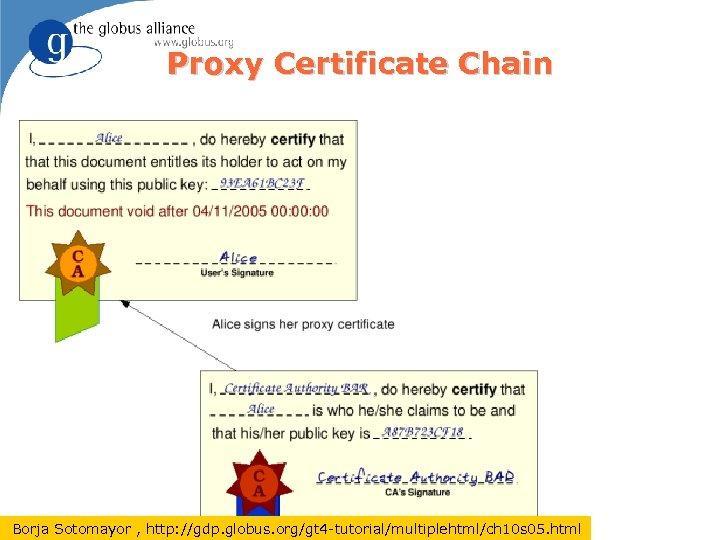 Proxy Certificate Chain Borja Sotomayor , http: //gdp. globus. org/gt 4 -tutorial/multiplehtml/ch 10 s