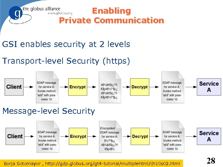Enabling Private Communication GSI enables security at 2 levels Transport-level Security (https) Message-level Security