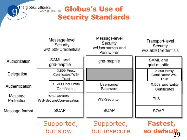 Globus's Use of Security Standards Supported, but slow Supported, but insecure Fastest, so default