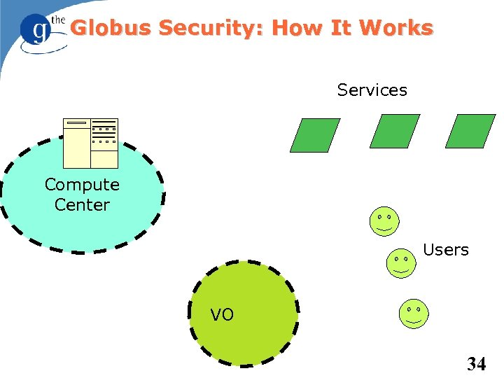 Globus Security: How It Works Services Compute Center Users VO 34
