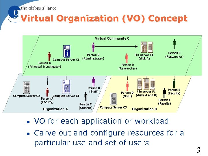 Virtual Organization (VO) Concept VO for each application or workload Carve out and configure