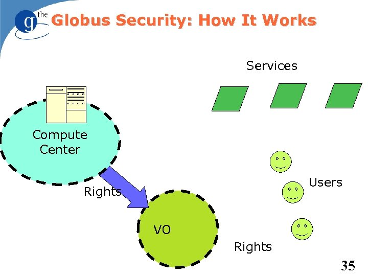 Globus Security: How It Works Services Compute Center Users Rights VO Rights 35