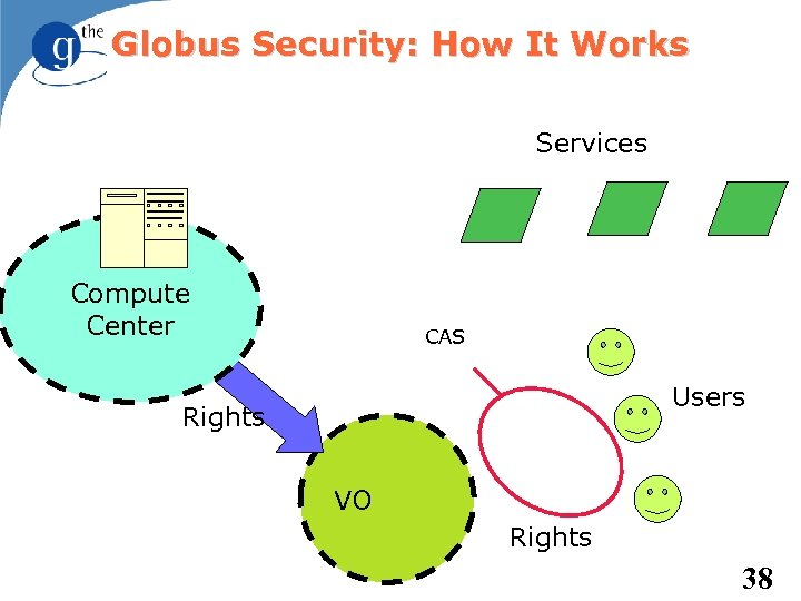 Globus Security: How It Works Services Compute Center CAS Users Rights VO Rights 38