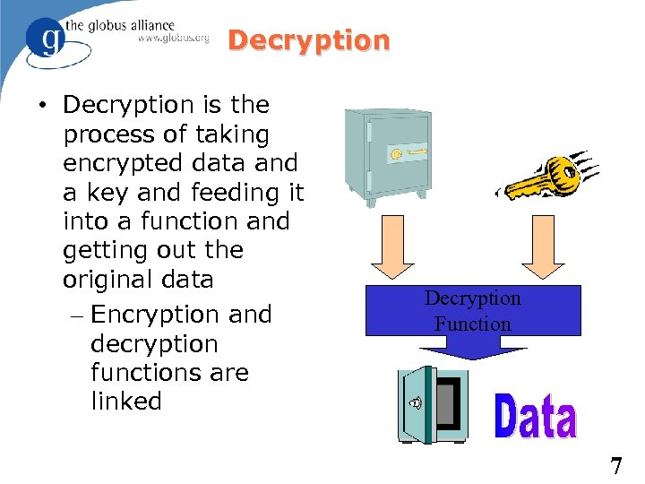 Decryption • Decryption is the process of taking encrypted data and a key and