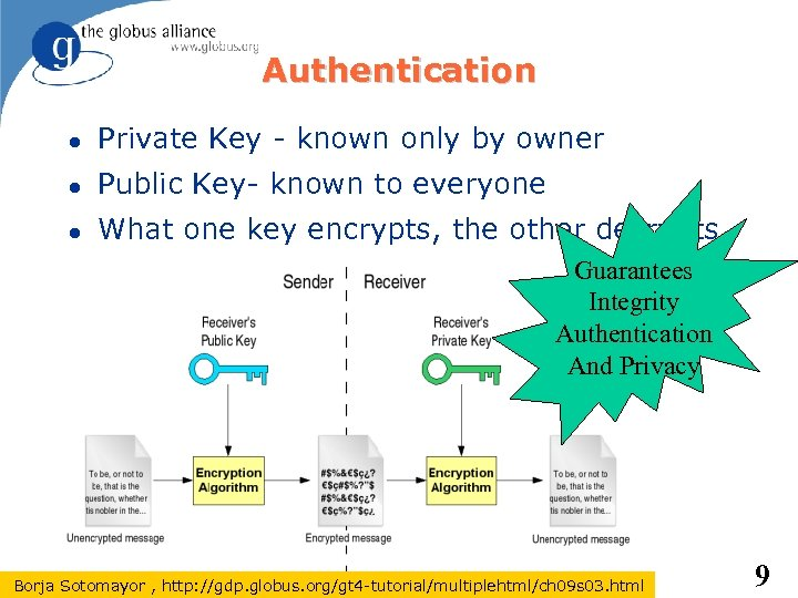Authentication Private Key - known only by owner Public Key- known to everyone What