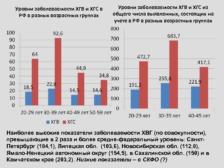 Уровни заболеваемости ХГВ и ХГС в РФ в разных возрастных группах Уровни заболеваемости ХГВ