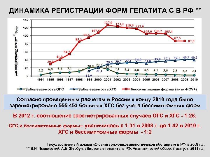 ДИНАМИКА РЕГИСТРАЦИИ ФОРМ ГЕПАТИТА С В РФ ** Согласно проведенным расчетам в России к