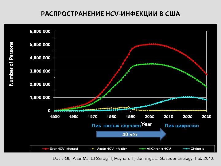 РАСПРОСТРАНЕНИЕ HCV-ИНФЕКЦИИ В США Пик новых случаев Пик циррозов 40 лет Davis GL, Alter