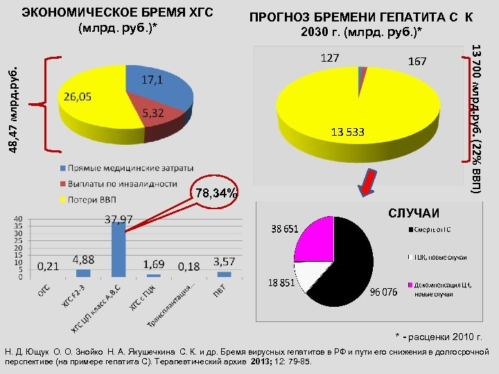 ПРОГНОЗ БРЕМЕНИ ГЕПАТИТА С К 2030 г. (млрд. руб. )* 13 700 млрд. руб.