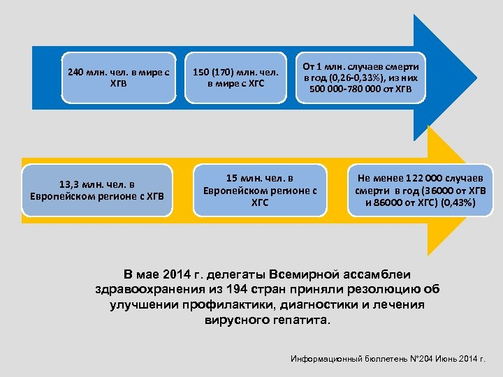 240 млн. чел. в мире с ХГВ 13, 3 млн. чел. в Европейском регионе