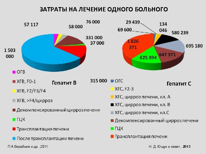 ЗАТРАТЫ НА ЛЕЧЕНИЕ ОДНОГО БОЛЬНОГО П. А. Воробьев и др. , 2011 Н. Д.
