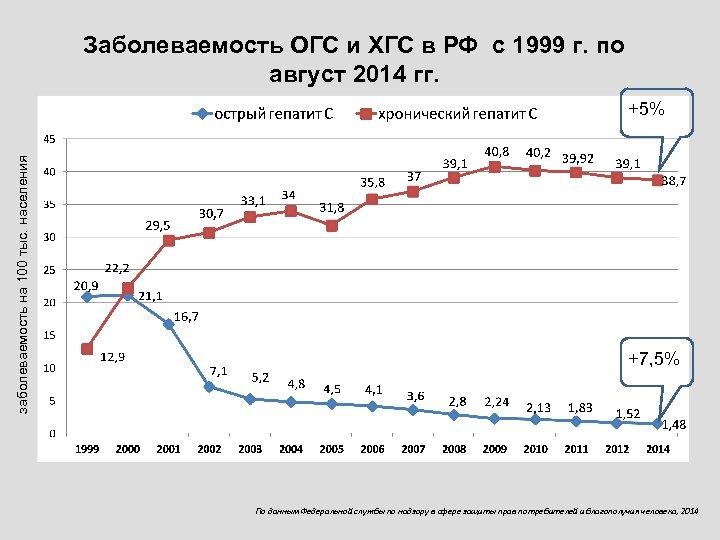 Заболеваемость ОГС и ХГС в РФ с 1999 г. по август 2014 гг. заболеваемость