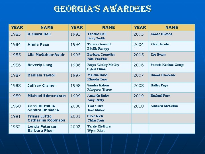georgia's awardees YEAR NAME 1983 Richard Bell 1993 Thomas Hall Betty Smith 2003 Janice