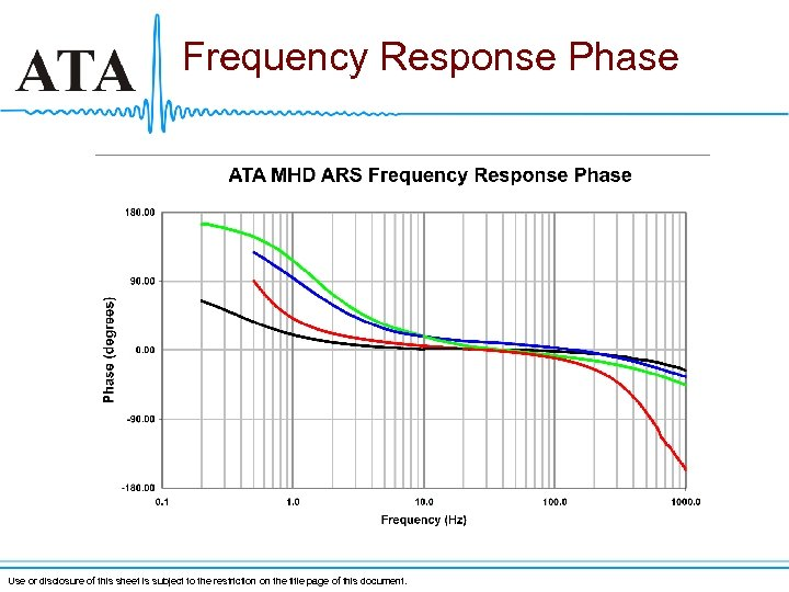 Frequency Response Phase Use or disclosure of this sheet is subject to the restriction