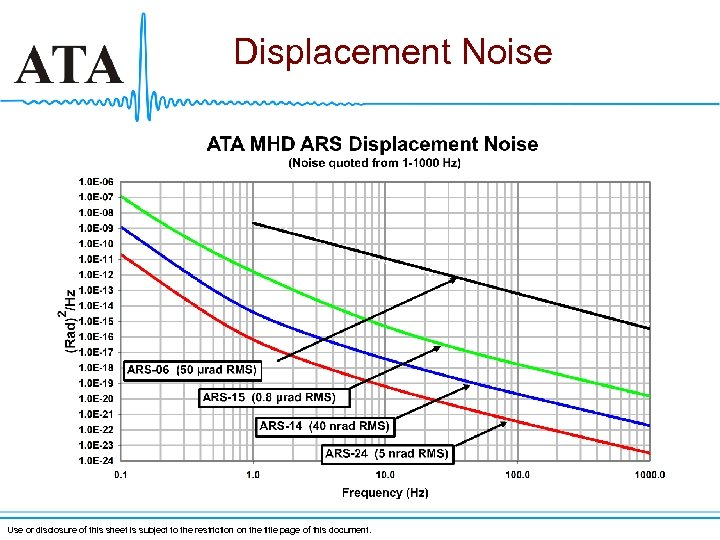Displacement Noise Use or disclosure of this sheet is subject to the restriction on