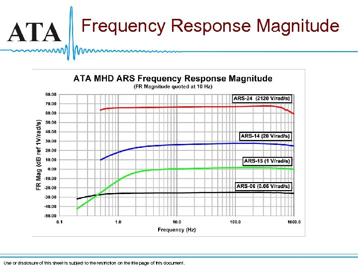 Frequency Response Magnitude Use or disclosure of this sheet is subject to the restriction