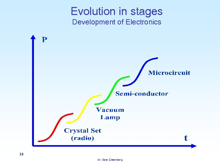 Evolution in stages Development of Electronics 10 Dr. Sara Greenberg