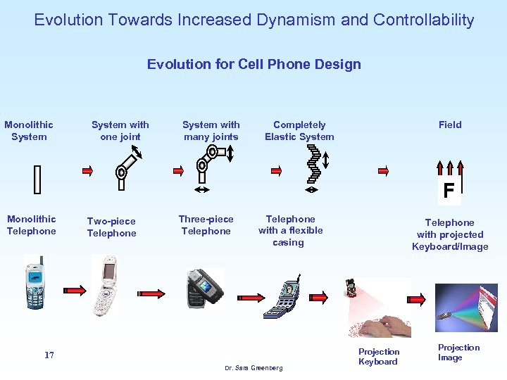 Evolution Towards Increased Dynamism and Controllability Evolution for Cell Phone Design Monolithic System with