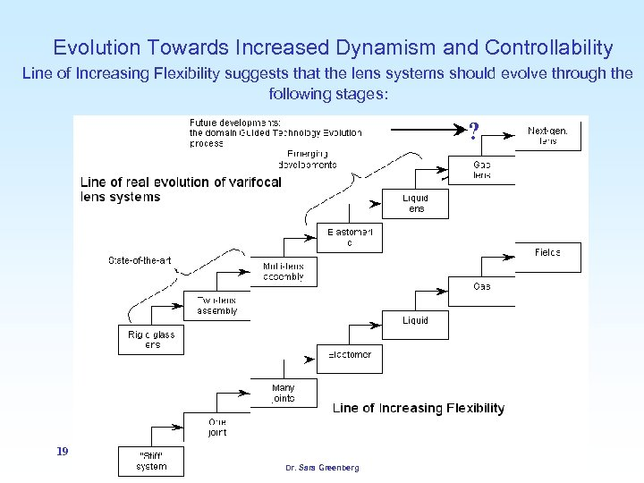 Evolution Towards Increased Dynamism and Controllability Line of Increasing Flexibility suggests that the lens