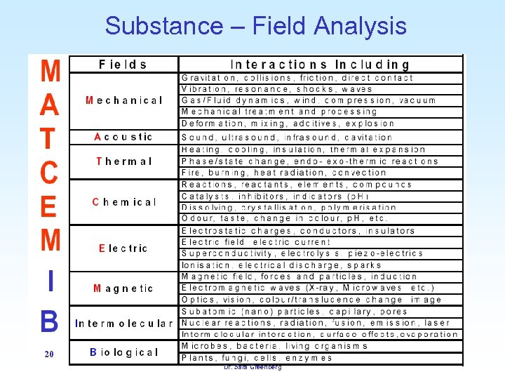 Substance – Field Analysis 20 Dr. Sara Greenberg