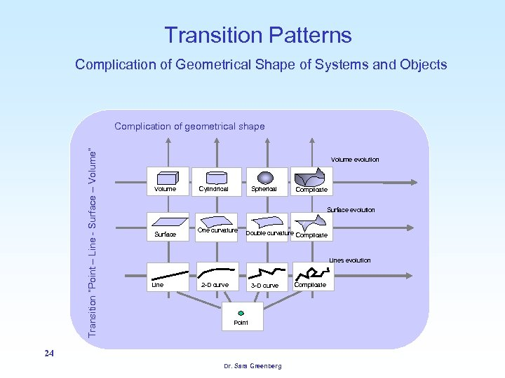 "Transition Patterns Complication of Geometrical Shape of Systems and Objects Transition ""Point – Line"