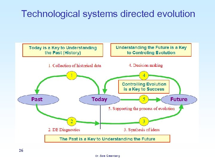 Technological systems directed evolution 26 Dr. Sara Greenberg