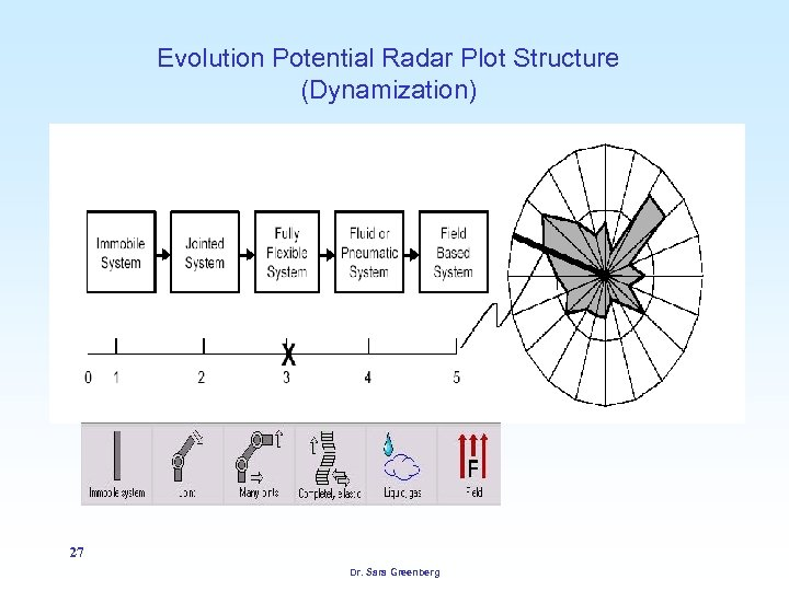 Evolution Potential Radar Plot Structure (Dynamization) 27 Dr. Sara Greenberg