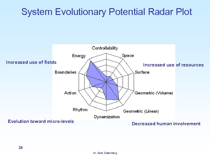 System Evolutionary Potential Radar Plot Increased use of fields Increased use of resources Evolution